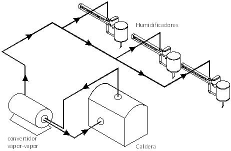 Fig. 3 Red de vapor de calidad sanitaria con caldera secundaria e inyectores