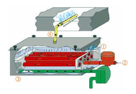 Fig. 4. Generación de vapor de calidad sanitaria a través de humidificadores autónomos. En la figura se representa el aporte de agua potable (1), la toma de vapor de red (2), el retorno de los condensados (3) y la conducción / distribución de vapor limpio al conducto de aire seco (4).