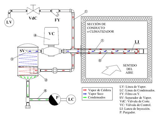 Fig. 1: Esquema operativo de un humidificador de aire por inyección de vapor de caldera