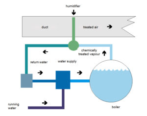 Fig.2. Diagram of the installation in open boiler steam networks.