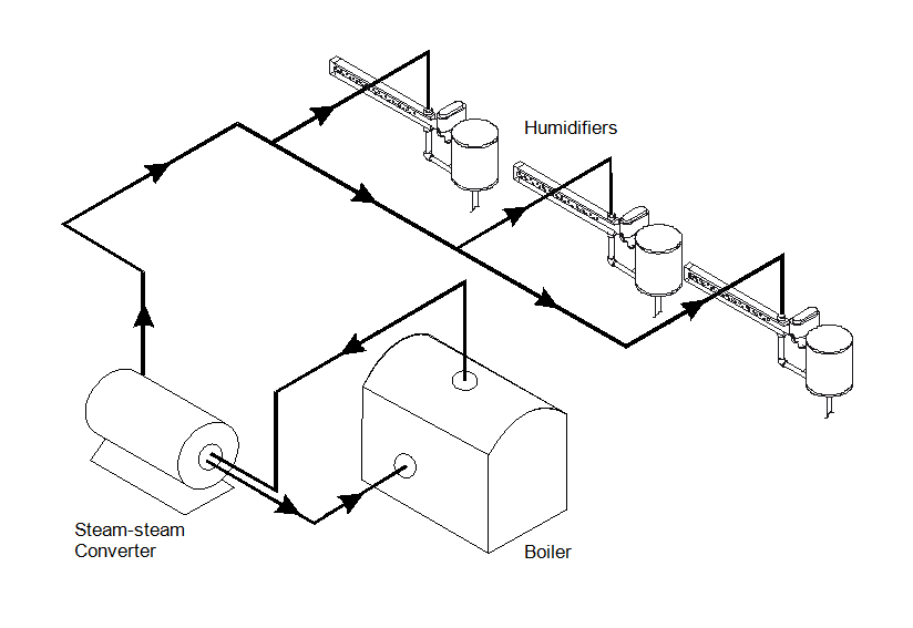 Fig. 3 Sanitary grade steam network with secondary boiler and injectors.