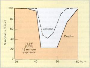 Figura 1. Mortalidad de ratones infectados por un virus en función de la humedad relativa del laboratorio