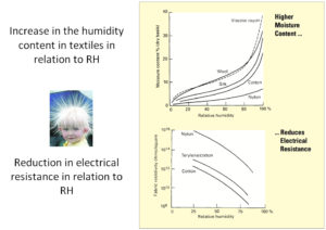 Increase in the humidity content in textiles in relation to RH | Fisair