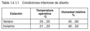 Tabla 1.4.1.1. Condiciones interiores de diseño