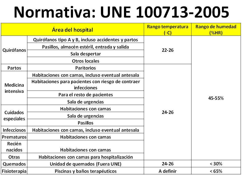 Normativa UNE 100713-2005 | Fisair