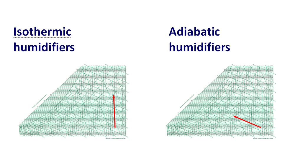 Humidificadores Isotérmicos y Adiabáticos