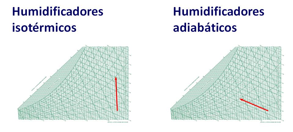 Humificadores isotérmicos vs. adiabáticos | Fisair