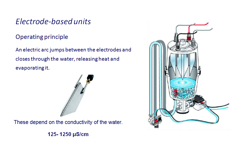 Isothermal humidification with electrode based units | Fisair