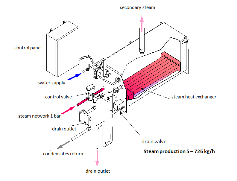 Steam production 5-726kg/h graphic | Fisair
