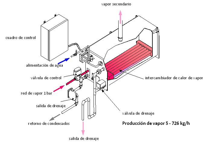 Fig. 5: Componentes del sistema de intercambio de calor de caldera para producir vapor limpio en instalaciones de climatización