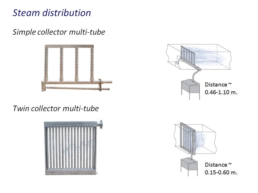 Steam distribution | Fisair