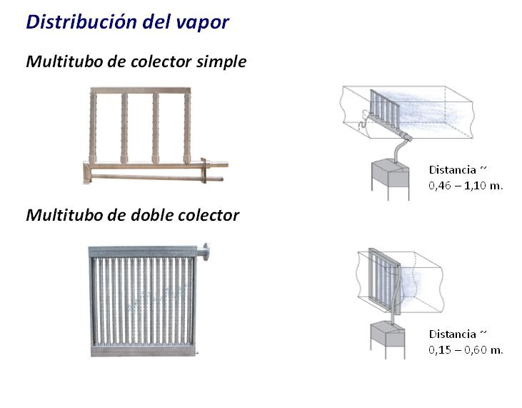 Distintos sistemas de dispersión del vapor y sus distancias de absorción típicas | Fisair