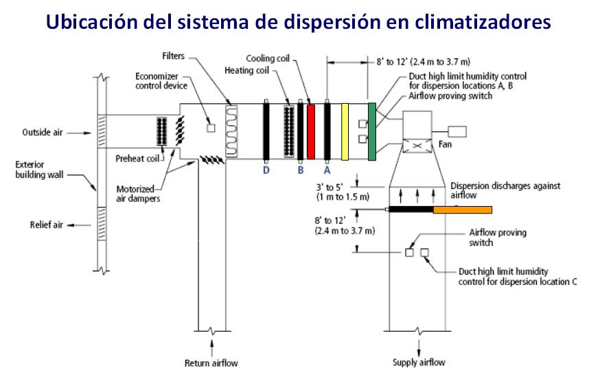 Imagen de ubicación del sistema de dispersión en climatizadores | Fisair