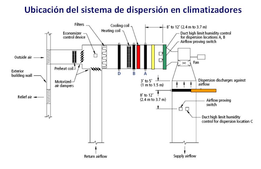 Esquema de ubicación del sistema de dispersión en climatizadores | Fisair