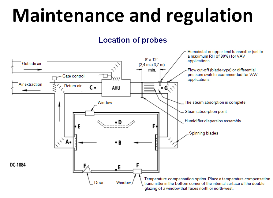 Maintenance and regulation location of probes | Fisair