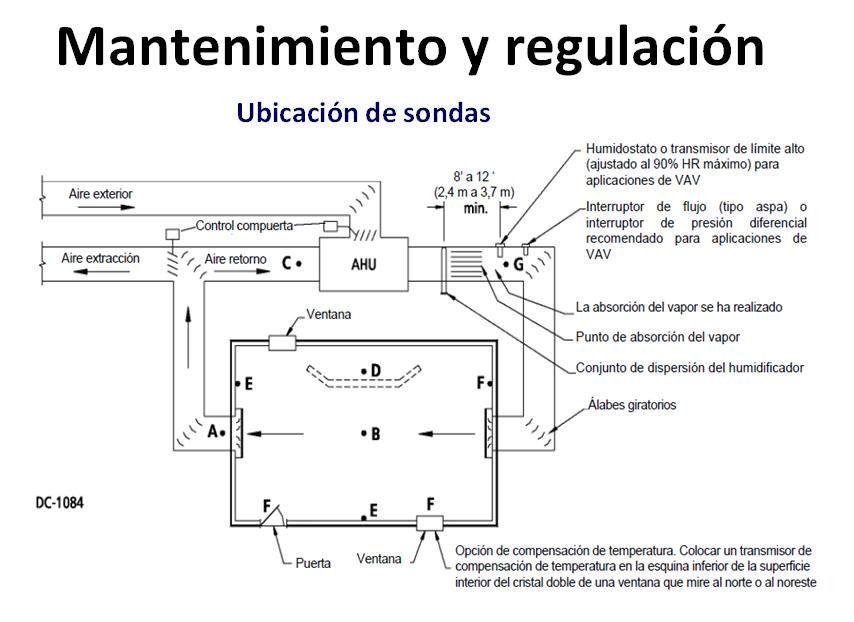 Esquema de mantenimiento y regulación | Fisair