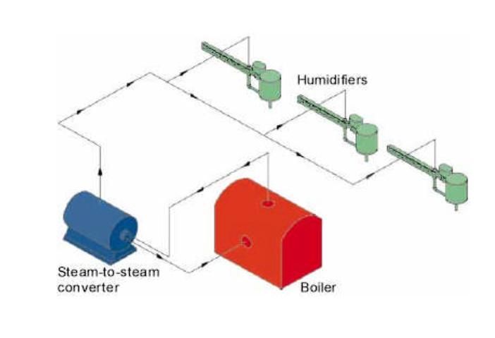 Imagen de esquema de funcionamiento de caldera de vapor convencional | Fisair