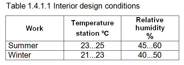 Interior designs conditions | Fisair