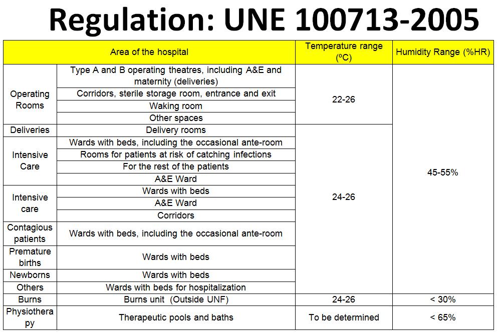 Regulation UNE 100713-2005 | Fisair
