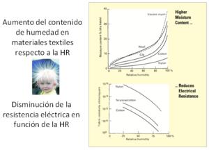 Gráfica de aumento del contenido de humedad en materiales textiles respecto a la HR | Fisair
