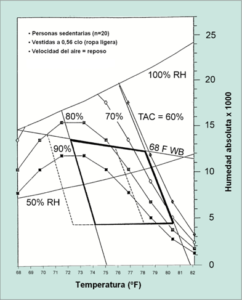 Figura 1 – Confort percibido en función de la humedad ambiental