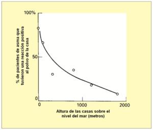 Figura 2 – Relación altura sobre nivel del mar con reacción asmática