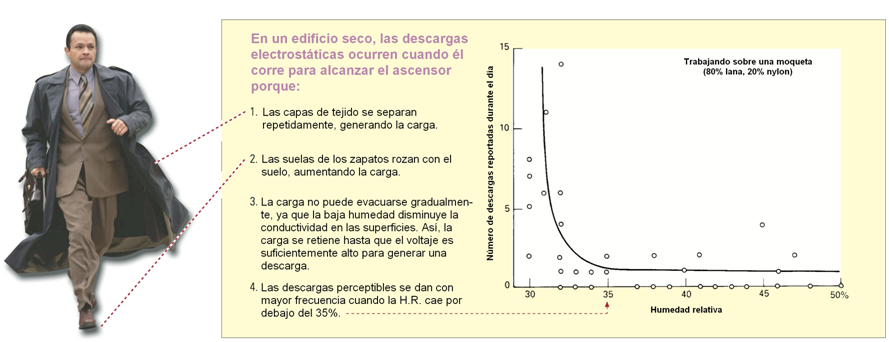 Figura 3 – Relación descarga electrostática según humedad relativa