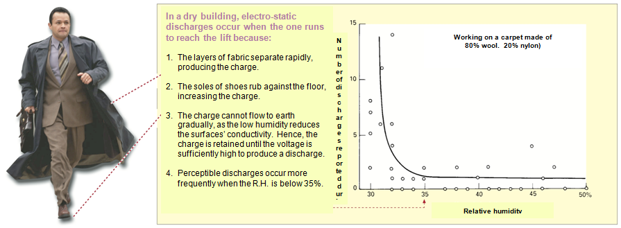Figure 3 – Relationship between electro-static discharge and relative humidity