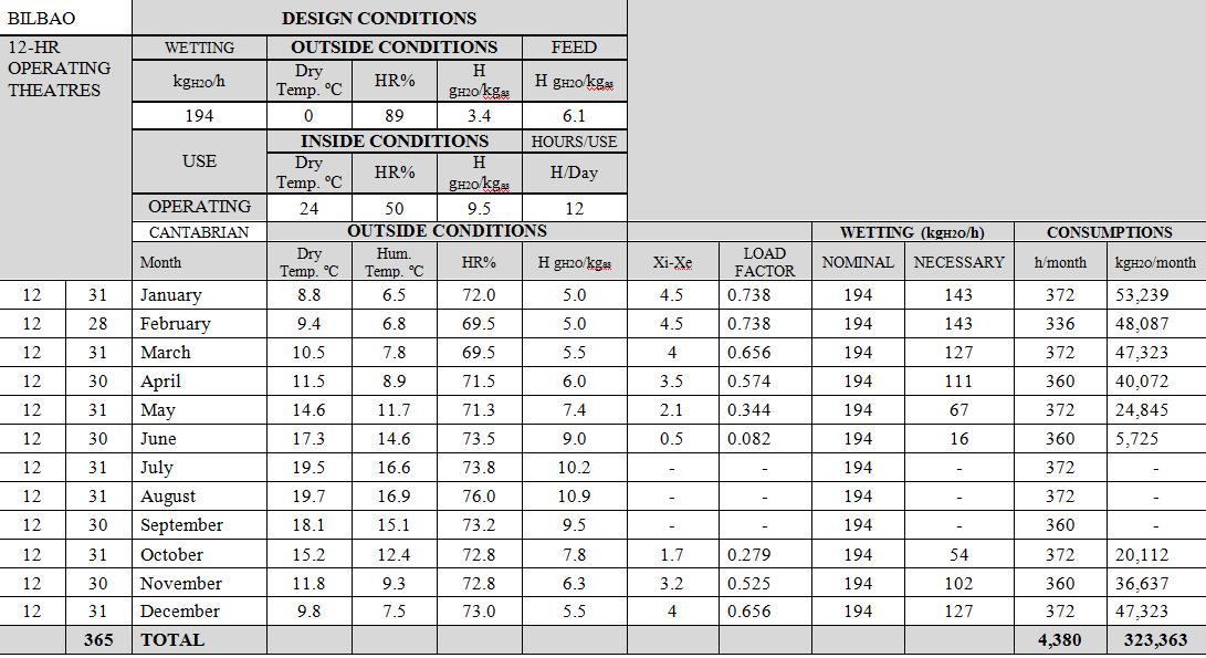 Design Conditions | Fisair