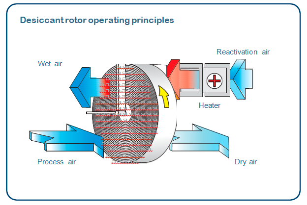 Desiccant rotor operating principles