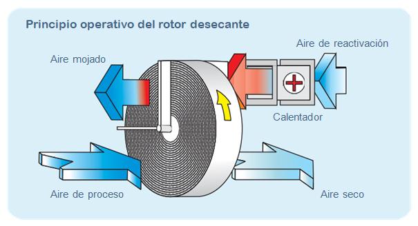 imagen del principio operativo del rotor desecante de fisair
