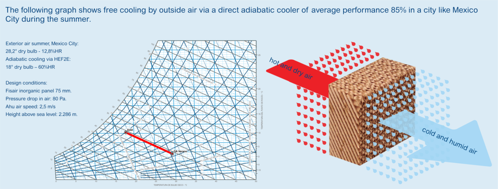 Evaporative Coolers In Data Processing Centers Fisair