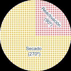 grafico-rotor