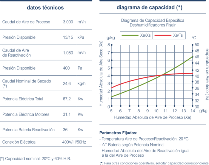 diagrama-capacidad-DFRCPLUS