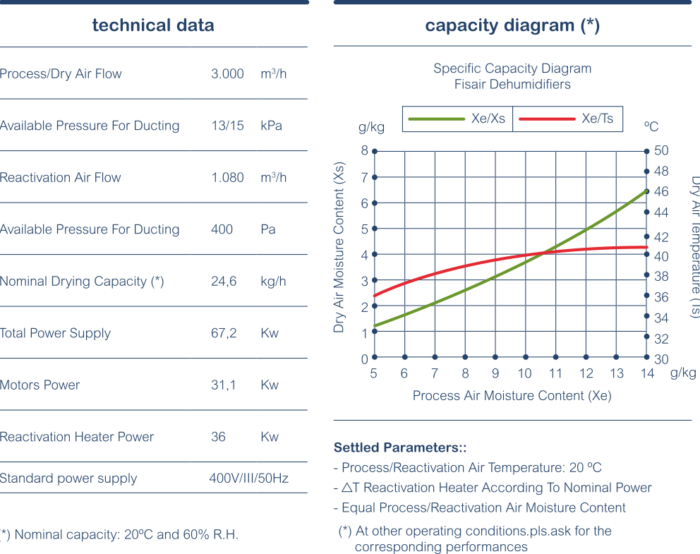 diagrama-capacidad-DFRCP-en