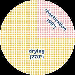 grafic-rotor